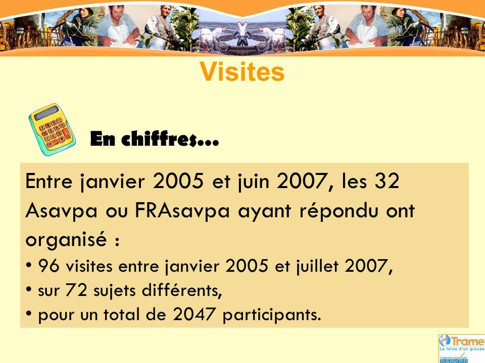 Visites En chiffres… Entre janvier 2005 et juin 2007, les 32 Asavpa ou FRAsavpa ayant répondu ont organisé :