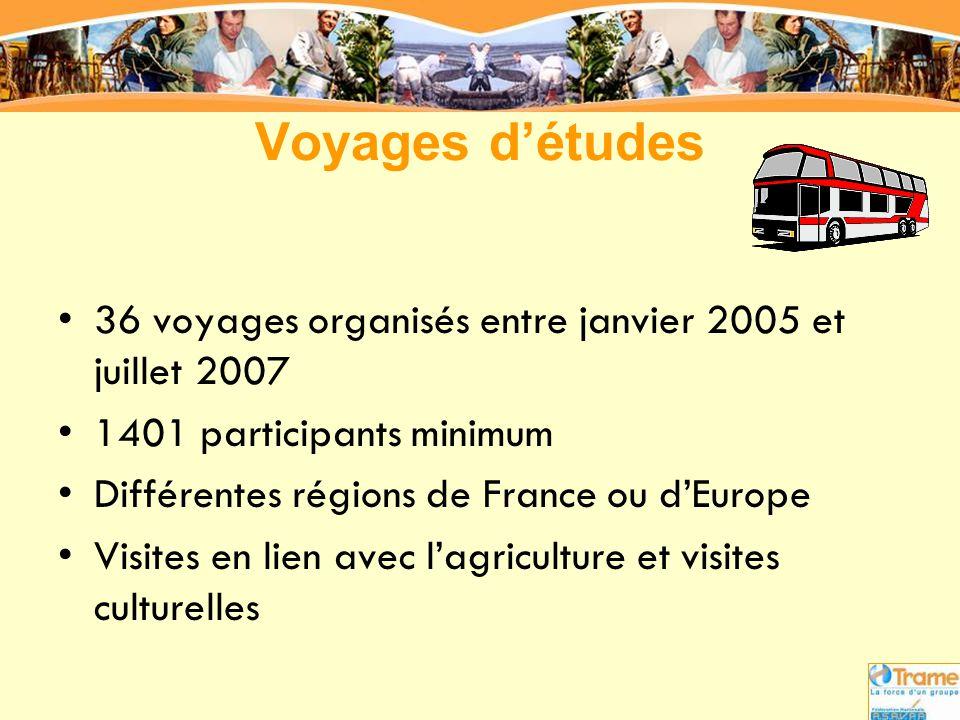 Voyages d'études 36 voyages organisés entre janvier 2005 et juillet 2007. 1401 participants minimum.