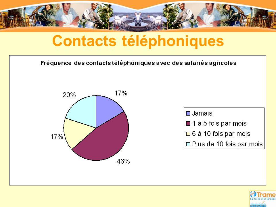 Contacts téléphoniques