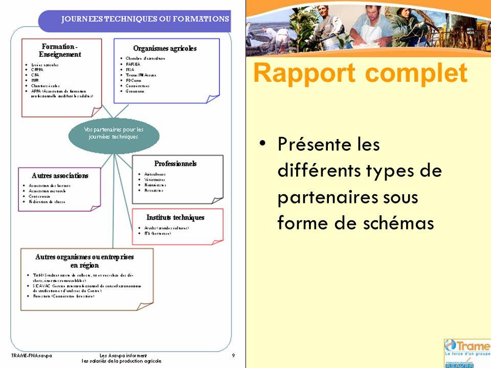 Rapport complet Présente les différents types de partenaires sous forme de schémas