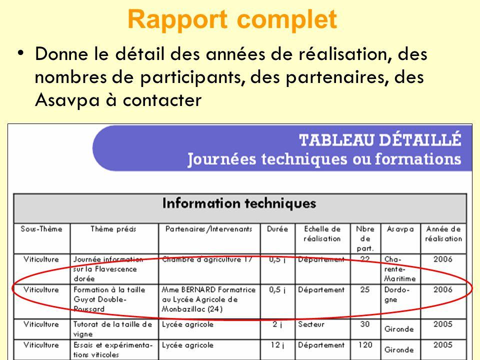 Rapport complet Donne le détail des années de réalisation, des nombres de participants, des partenaires, des Asavpa à contacter.