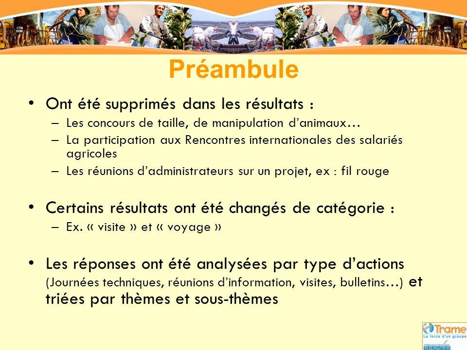 Préambule Ont été supprimés dans les résultats :