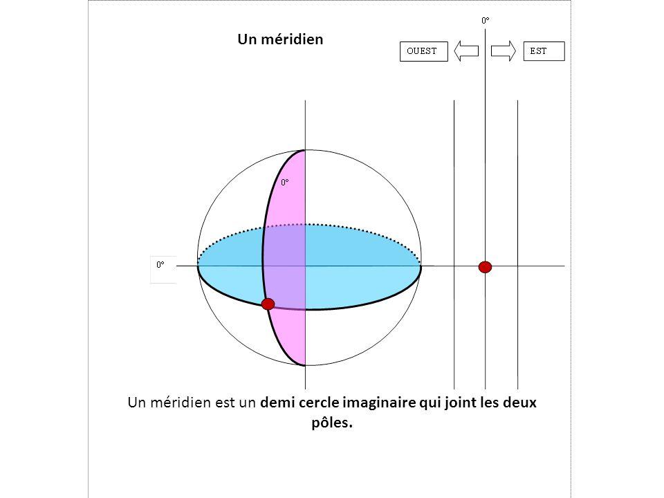 Un méridien est un demi cercle imaginaire qui joint les deux pôles.