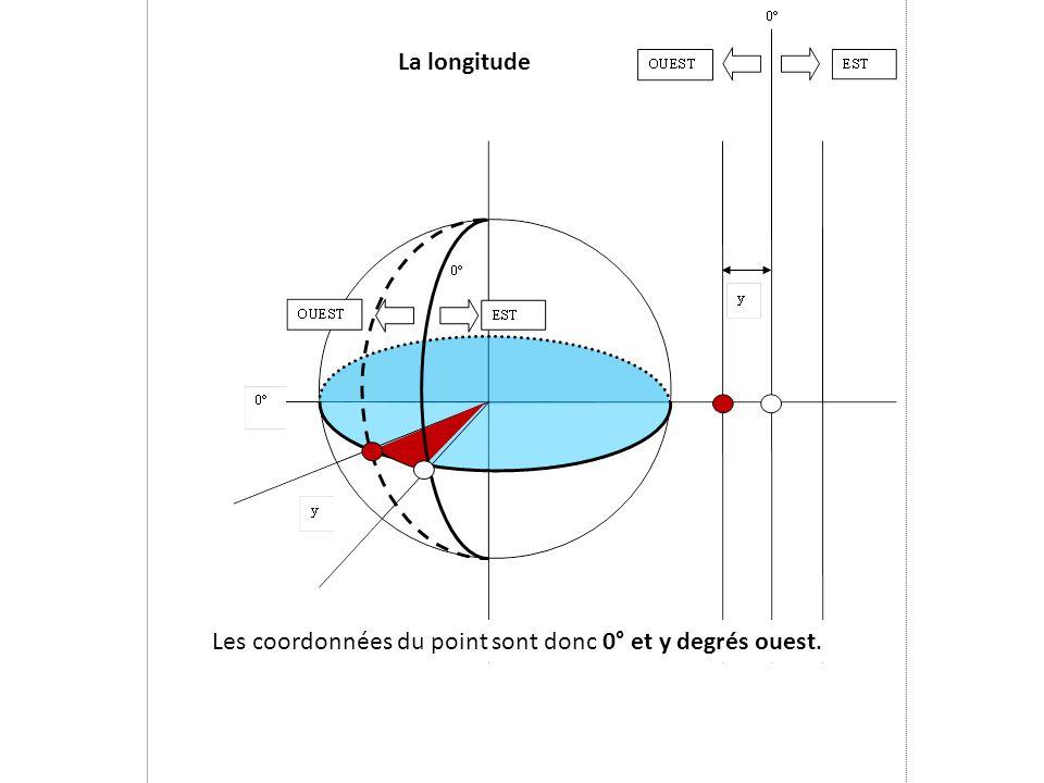 Les coordonnées du point sont donc 0° et y degrés ouest.