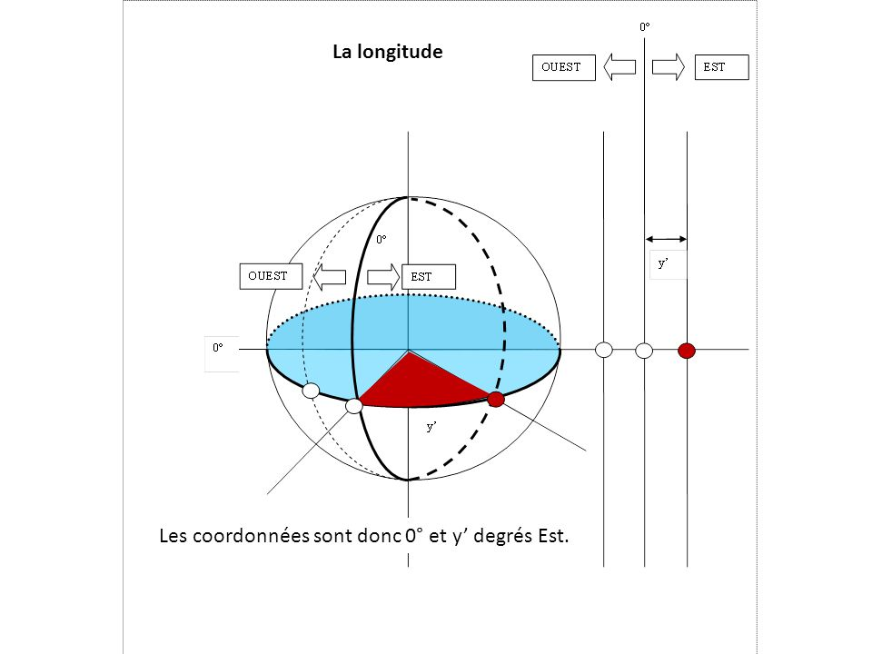 Les coordonnées sont donc 0° et y' degrés Est.