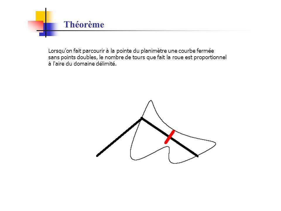Théorème Lorsqu on fait parcourir à la pointe du planimètre une courbe fermée.