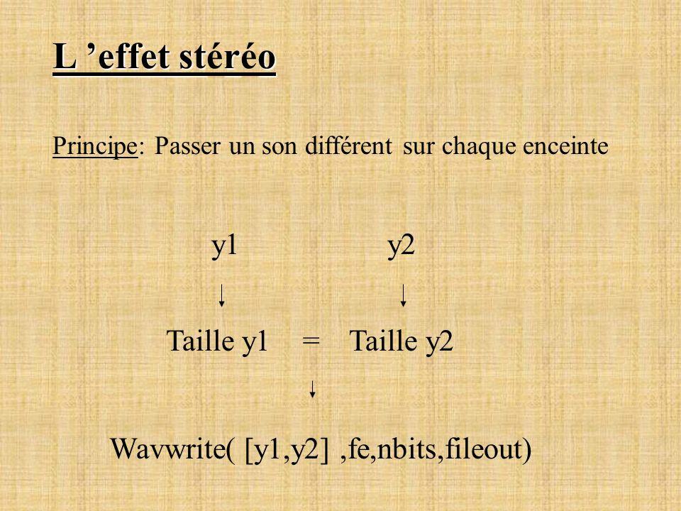 L 'effet stéréo y1 y2 Taille y1 = Taille y2