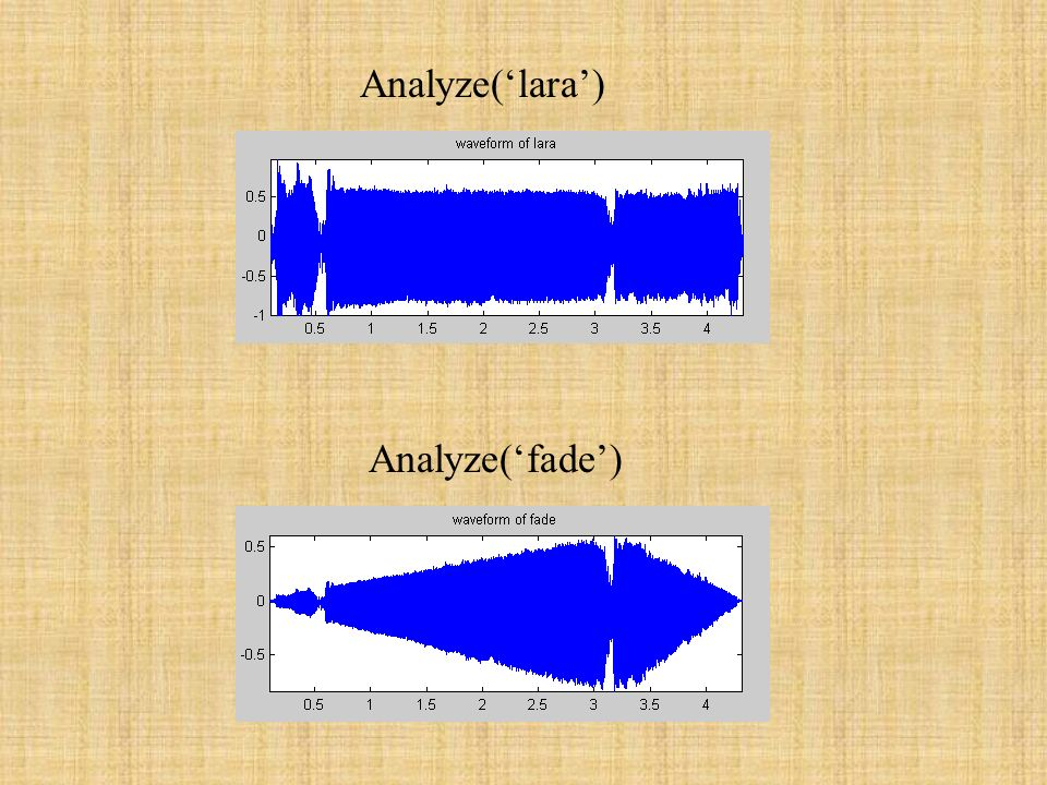 Analyze('lara') Analyze('fade')