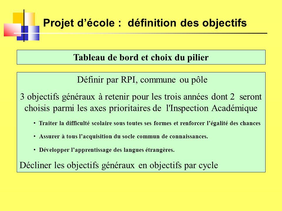 Projet d'école : définition des objectifs