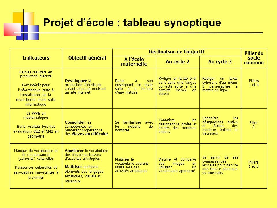 Projet d'école : tableau synoptique