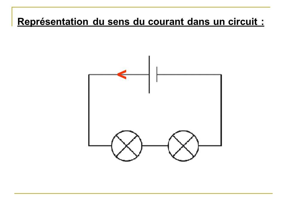 Représentation du sens du courant dans un circuit :