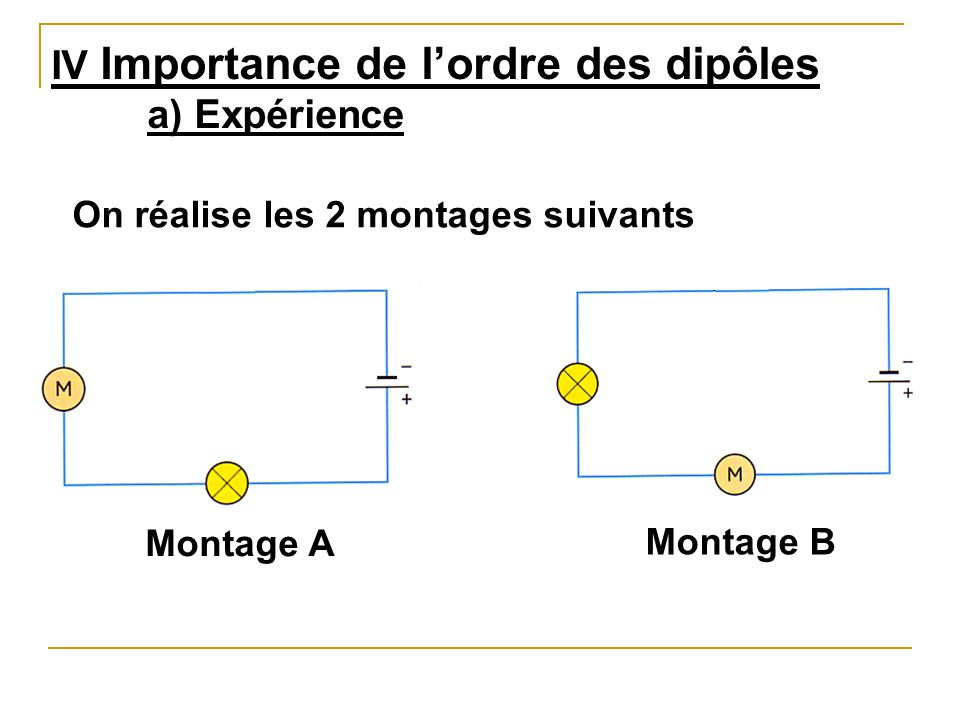 IV Importance de l'ordre des dipôles a) Expérience