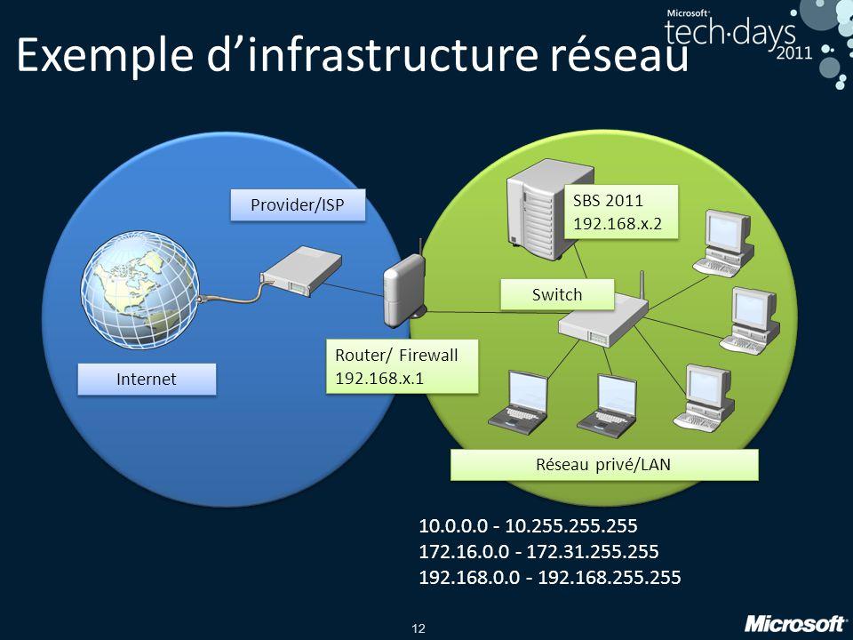 Exemple d'infrastructure réseau