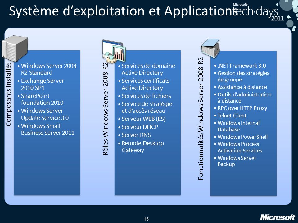 Système d'exploitation et Applications