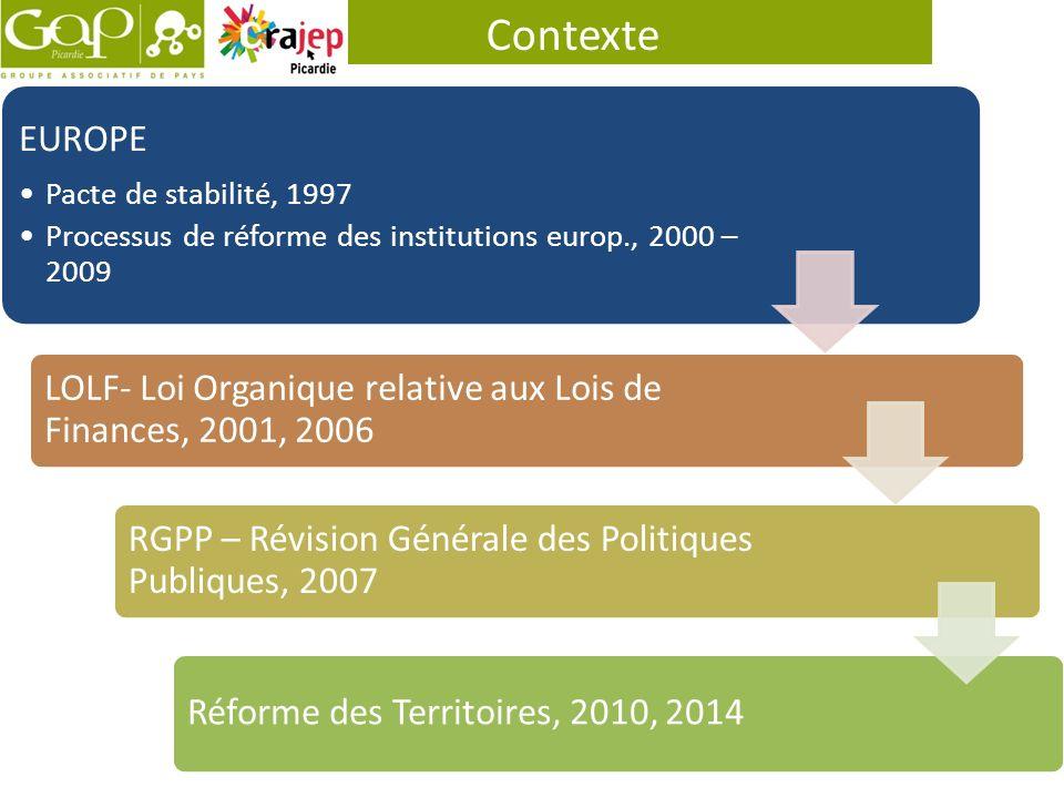 Contexte EUROPE. Pacte de stabilité, 1997. Processus de réforme des institutions europ., 2000 – 2009.
