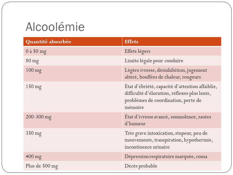 Alcoolémie Quantité absorbée Effets 0 à 50 mg Effets légers 80 mg