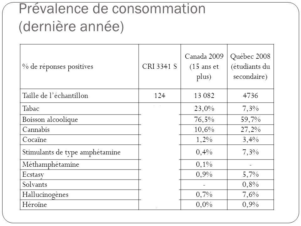 Prévalence de consommation (dernière année)