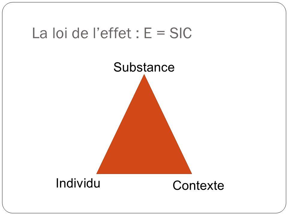 La loi de l'effet : E = SIC
