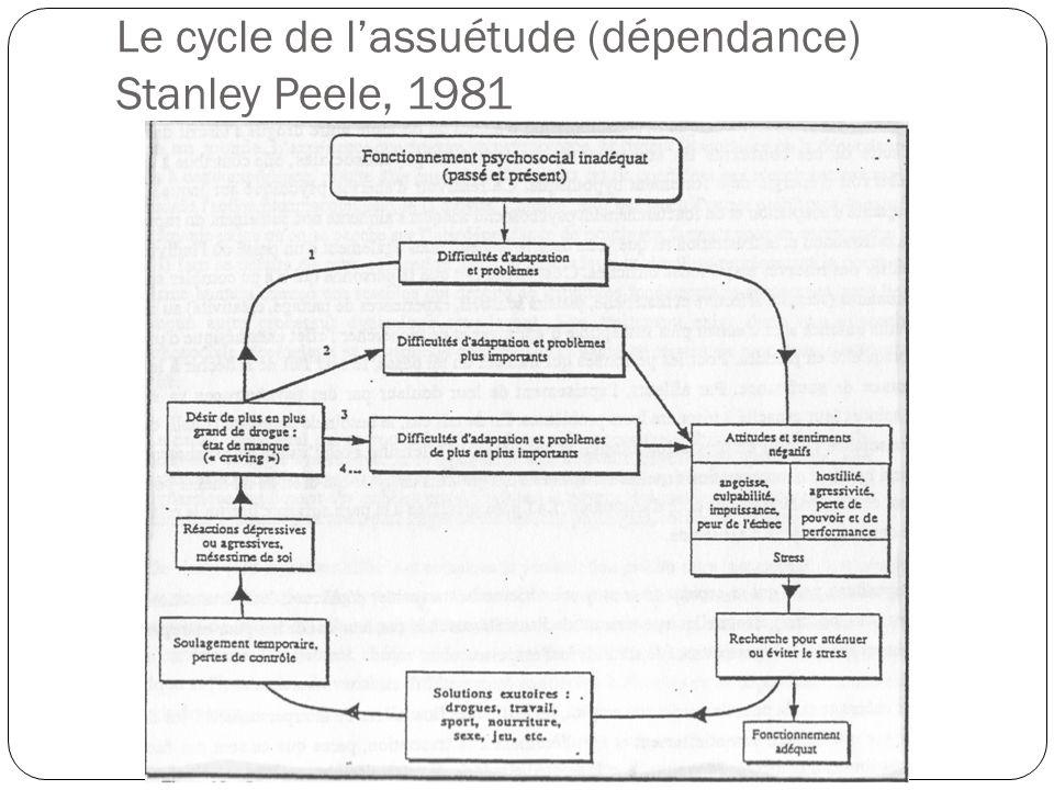 Le cycle de l'assuétude (dépendance) Stanley Peele, 1981