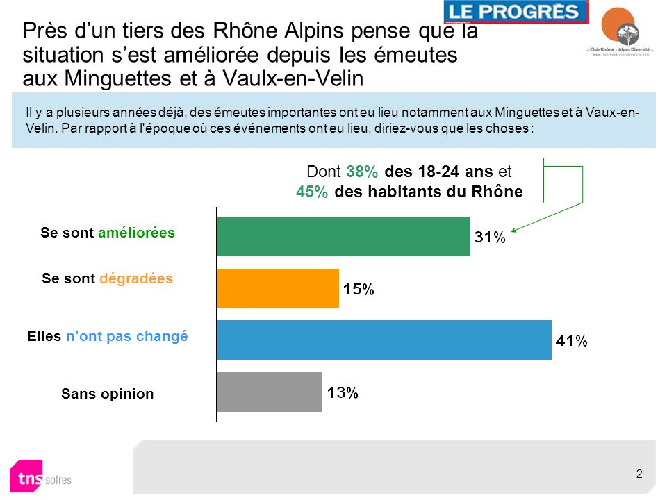 45% des habitants du Rhône