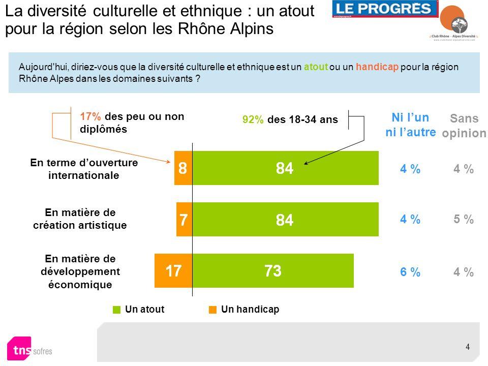 La diversité culturelle et ethnique : un atout pour la région selon les Rhône Alpins