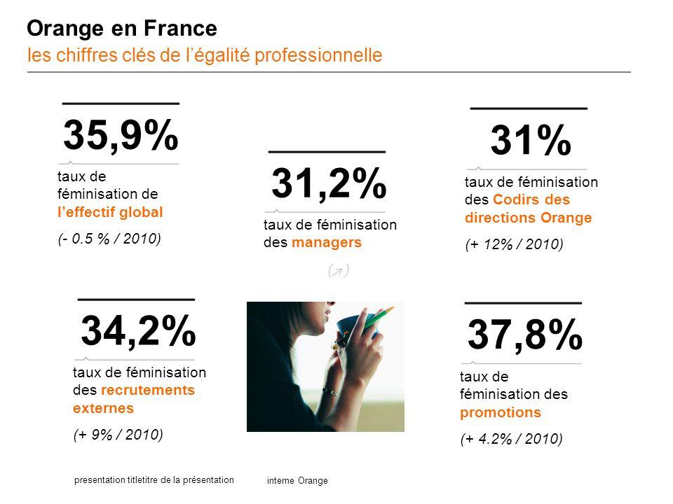 Orange en France les chiffres clés de l'égalité professionnelle. 35,9% 31% 31,2% taux de féminisation de l'effectif global.