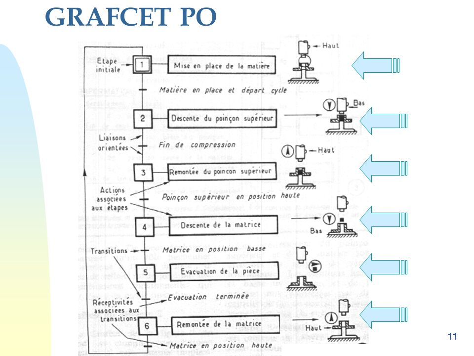 GRAFCET PO