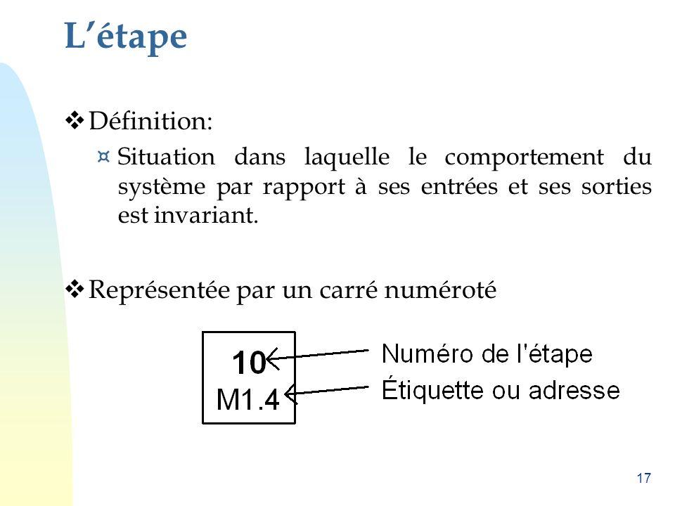 L'étape Définition: Représentée par un carré numéroté