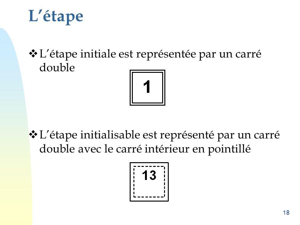 L'étape L'étape initiale est représentée par un carré double