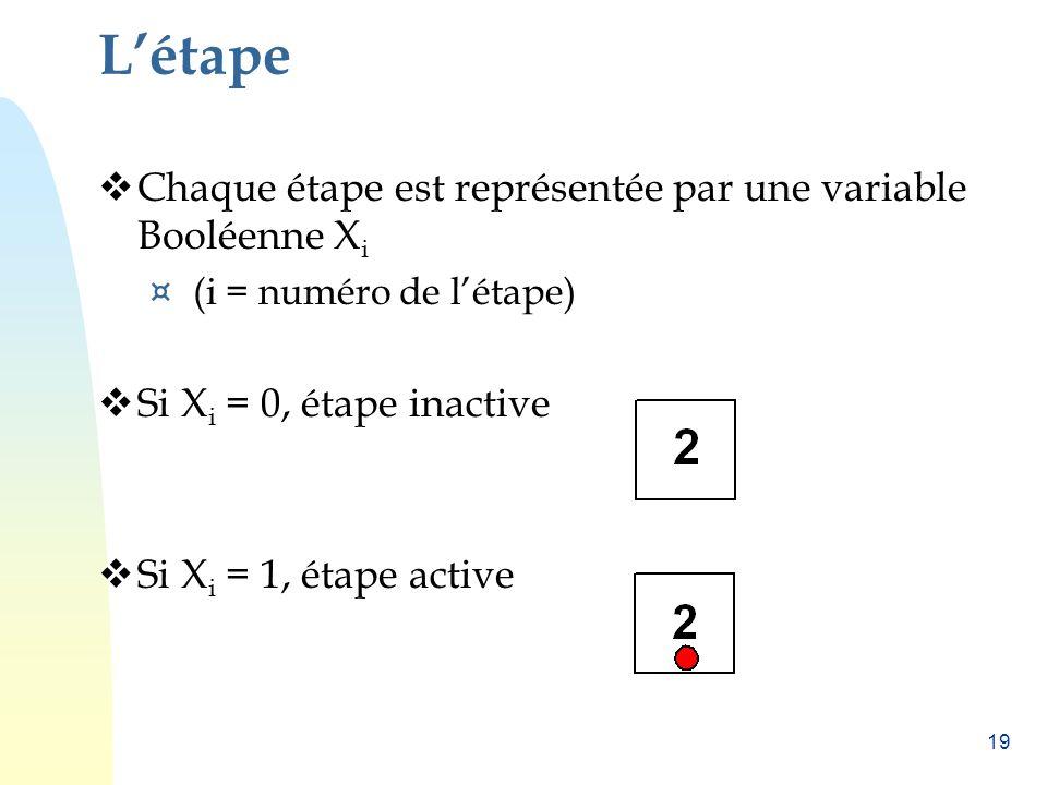 L'étape Chaque étape est représentée par une variable Booléenne Xi
