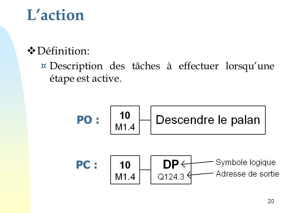L'action Définition: PO : PC :