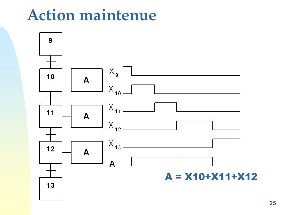 Action maintenue A = X10+X11+X12