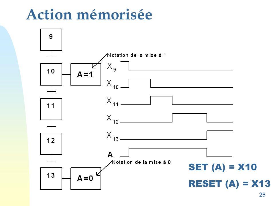 Action mémorisée SET (A) = X10 RESET (A) = X13
