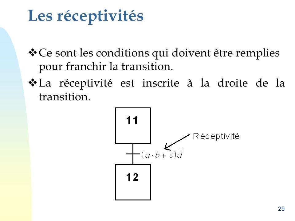 Les réceptivités Ce sont les conditions qui doivent être remplies pour franchir la transition.