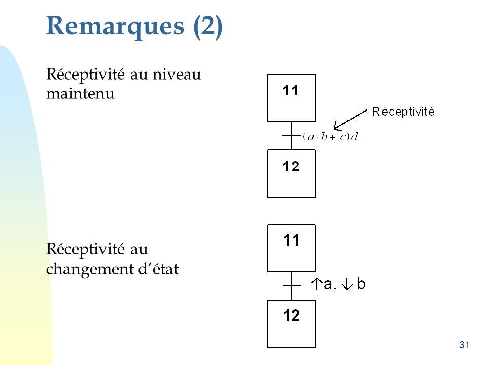 Remarques (2) Réceptivité au niveau maintenu