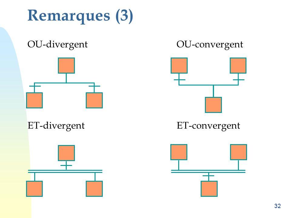 Remarques (3) OU-divergent OU-convergent ET-divergent ET-convergent