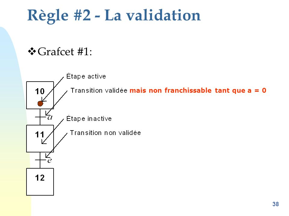 Règle #2 - La validation Grafcet #1: