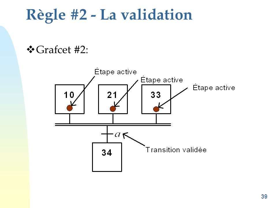 Règle #2 - La validation Grafcet #2:
