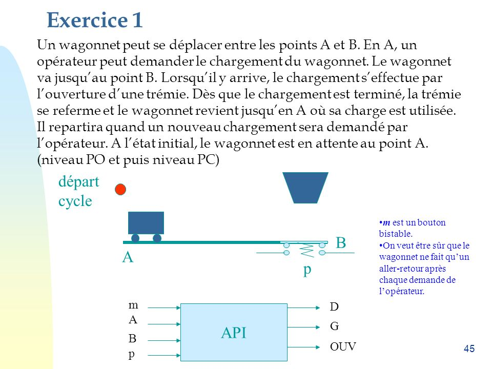 Exercice 1 départ cycle B A p API