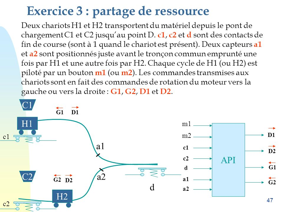 Exercice 3 : partage de ressource