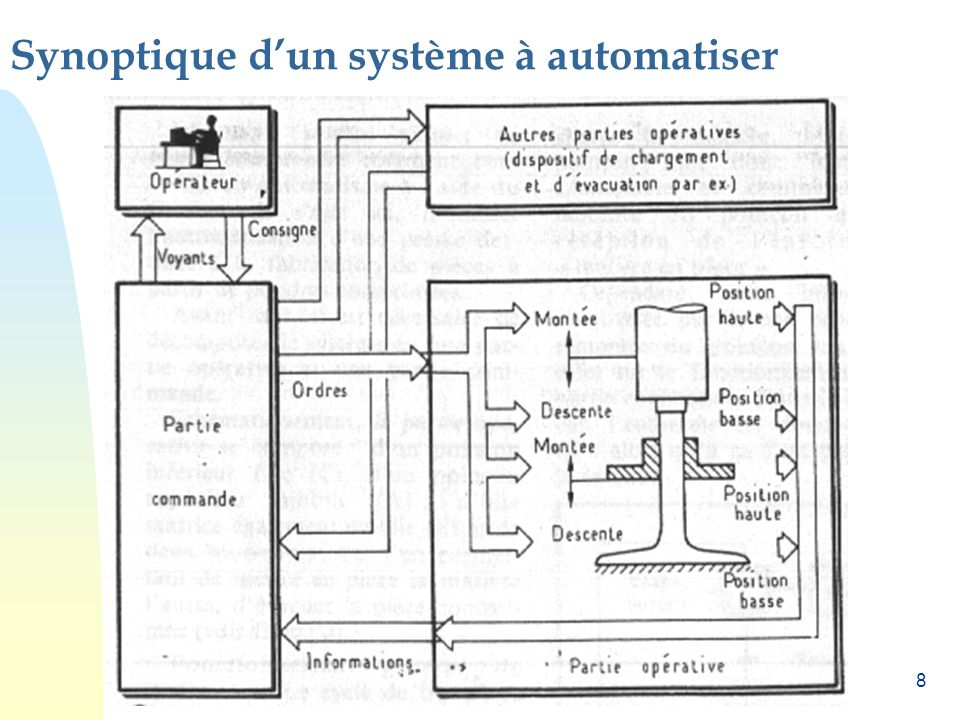 Synoptique d'un système à automatiser