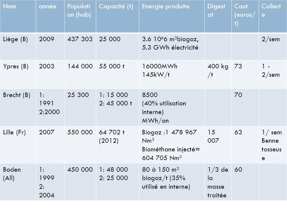 Nom année. Population (hab) Capacité (t) Energie produite. Digestat. Cout (euros/t) Collecte.