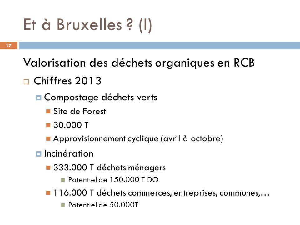 Et à Bruxelles (I) Valorisation des déchets organiques en RCB