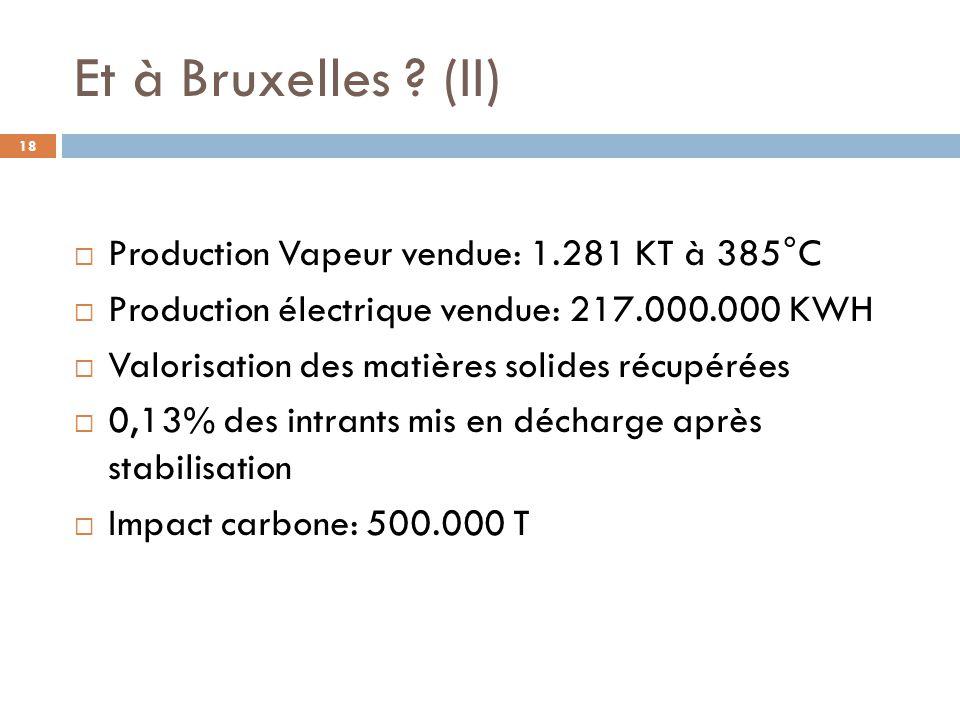 Et à Bruxelles (II) Production Vapeur vendue: 1.281 KT à 385°C