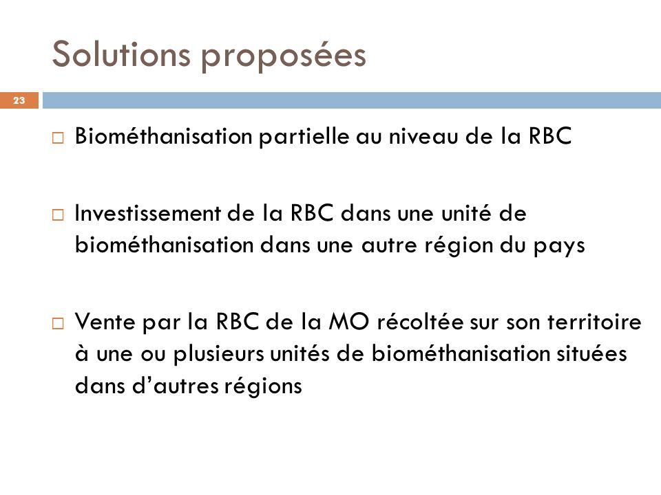 Solutions proposées Biométhanisation partielle au niveau de la RBC
