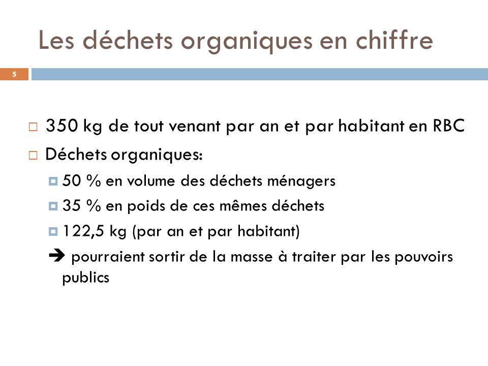 Les déchets organiques en chiffre