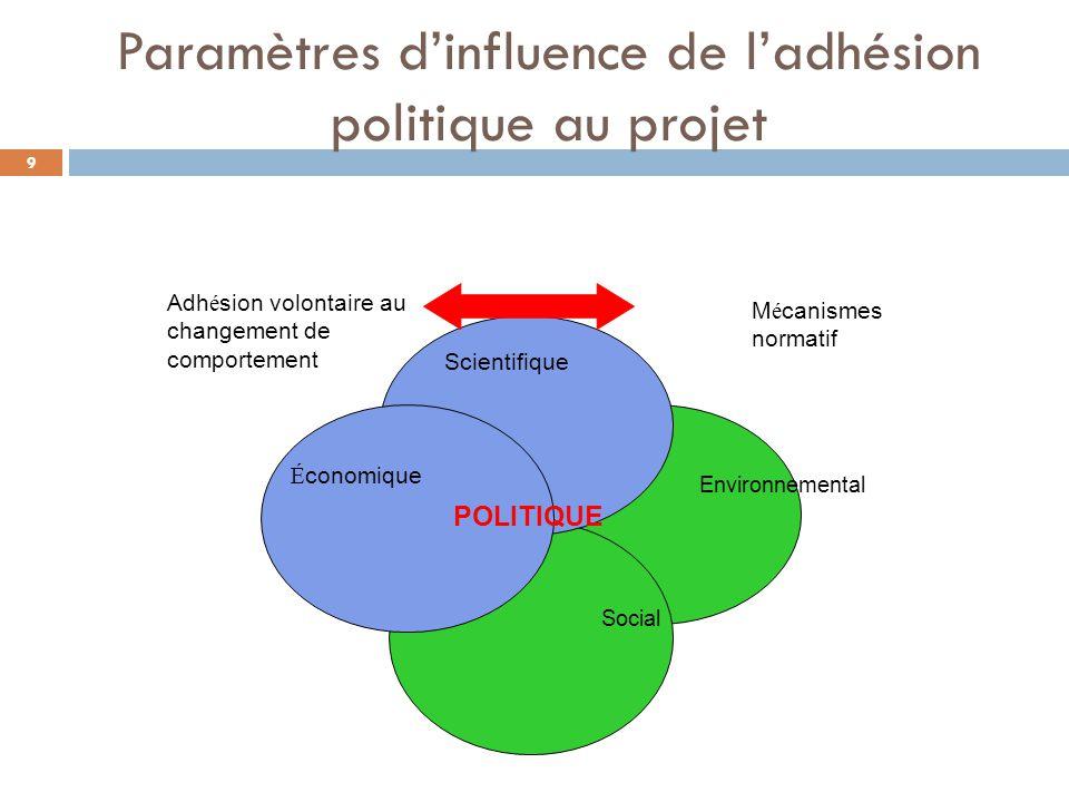 Paramètres d'influence de l'adhésion politique au projet