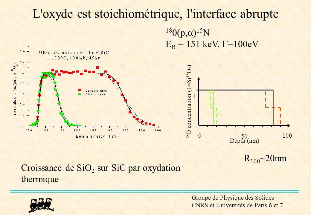 L oxyde est stoichiométrique, l interface abrupte