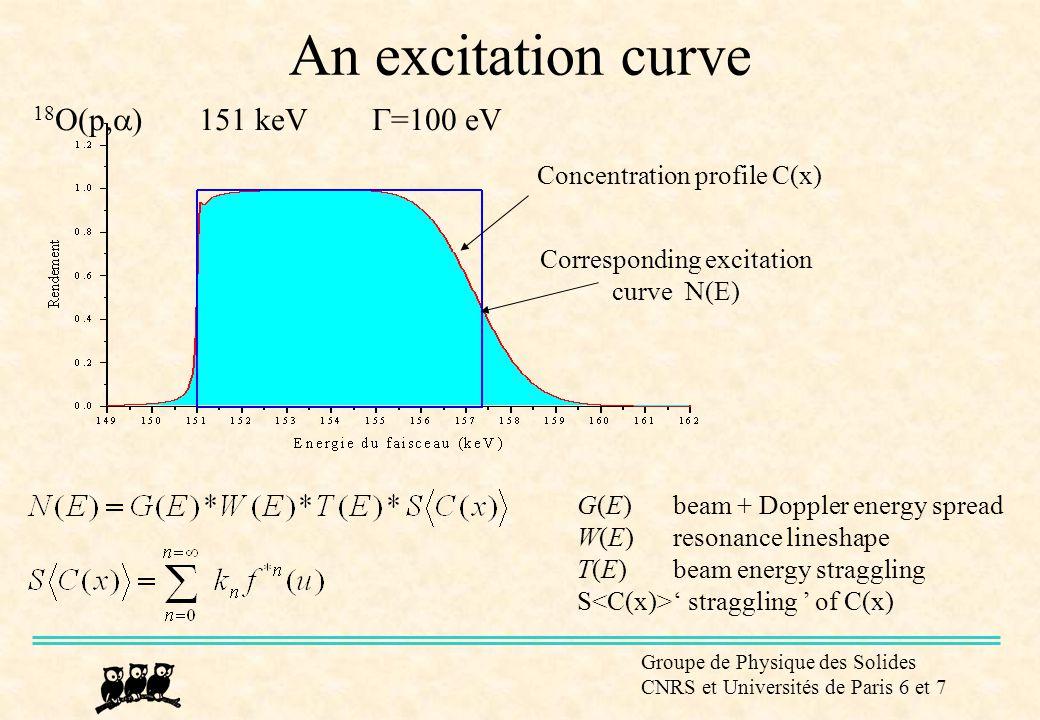 Corresponding excitation curve N(E)