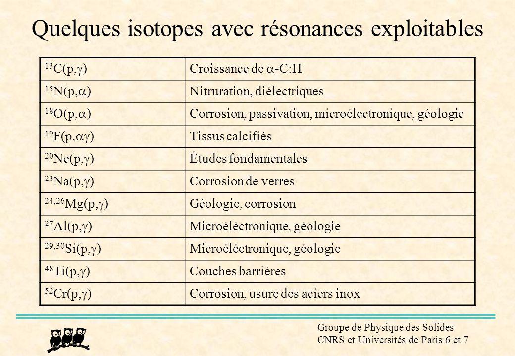 Quelques isotopes avec résonances exploitables